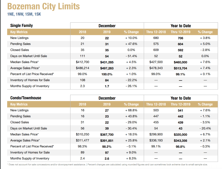 2019 Bozeman Real estate market report
